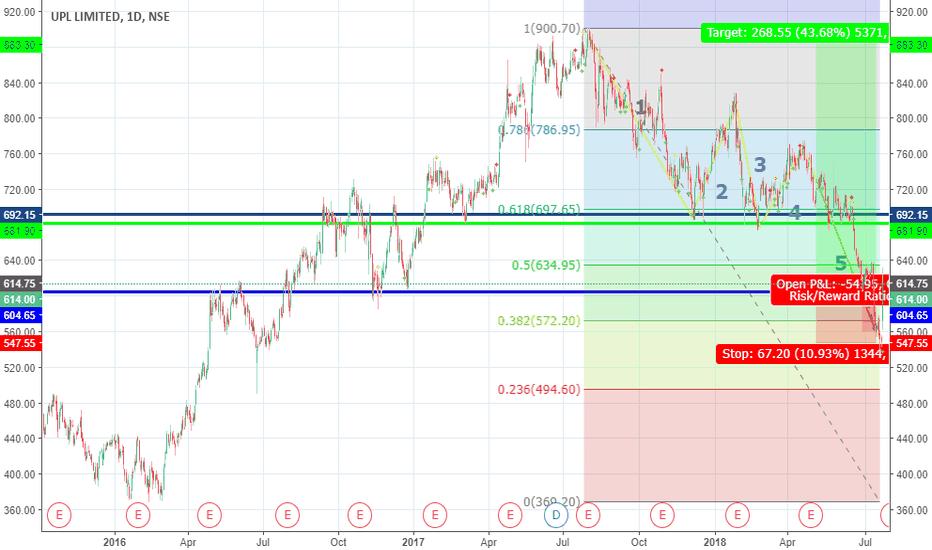 UPL: UPL Ltd. Long (Trend Analysis)
