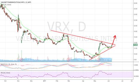 VRX: Breakout is around the corner. $CELG, $BMY
