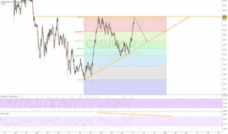 CADJPY: Selling Position - CAD/JPY