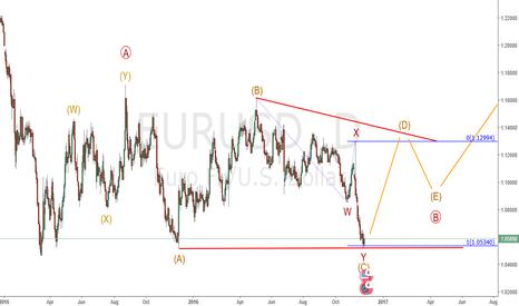 EURUSD: Eur/Usd : Bullish triangle