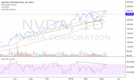 NVDA: $nvda Is this a false breakout?  Looks like it