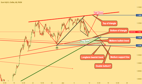 EURUSD: it is possible to have strong support for eurusd