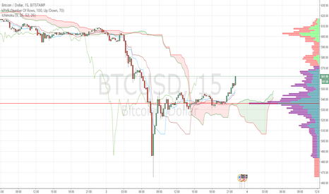 BTCUSD: ビットコイン暴落Bitfinexがハッキングされたことが原因か?