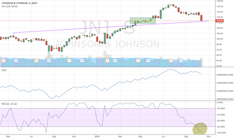 JNJ: Johnson & Johnson un valor sólido con descuento interesante