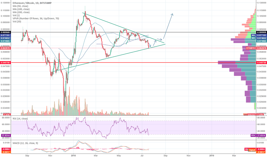 ETHBTC: ETH - Time to pay attention