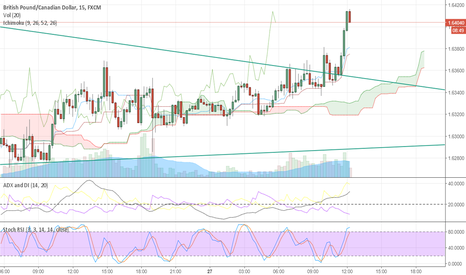 GBPCAD: Watch closely for break out
