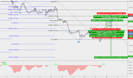 USDCAD: possible idea to usdcad