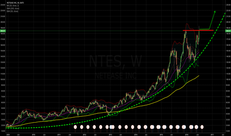 NTES: And the next Breakout-Candidate...?