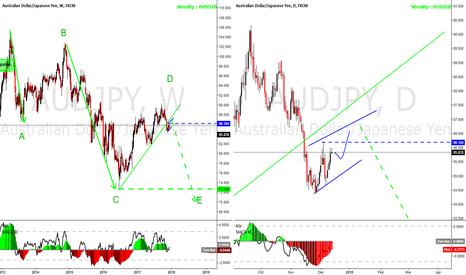 AUDJPY: AUDJPY flagging under the weekly trendline, going down long term