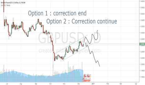 GBPUSD: GBPUSD minor trend line