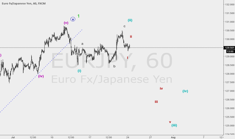 EURJPY: sell with trigger