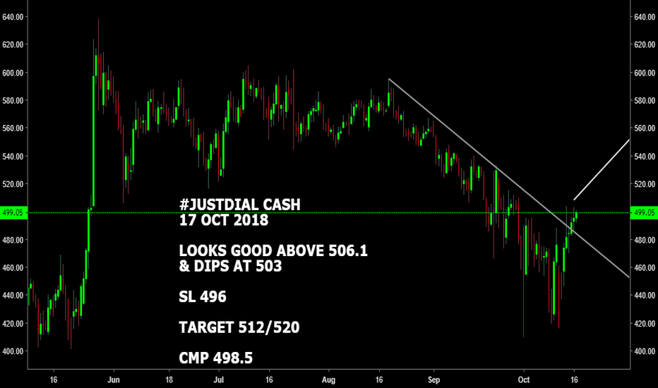 JUSTDIAL: #JUSTDIAL CASH : LOOKS GOOD ABOVE 506.1