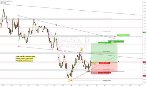 EURUSD: EUR/USD LONG SETUP