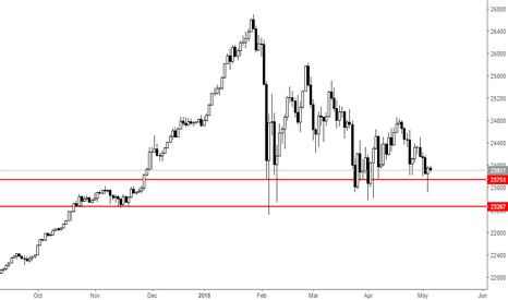 US30: Will DowJones30 rally from the Pin bar?