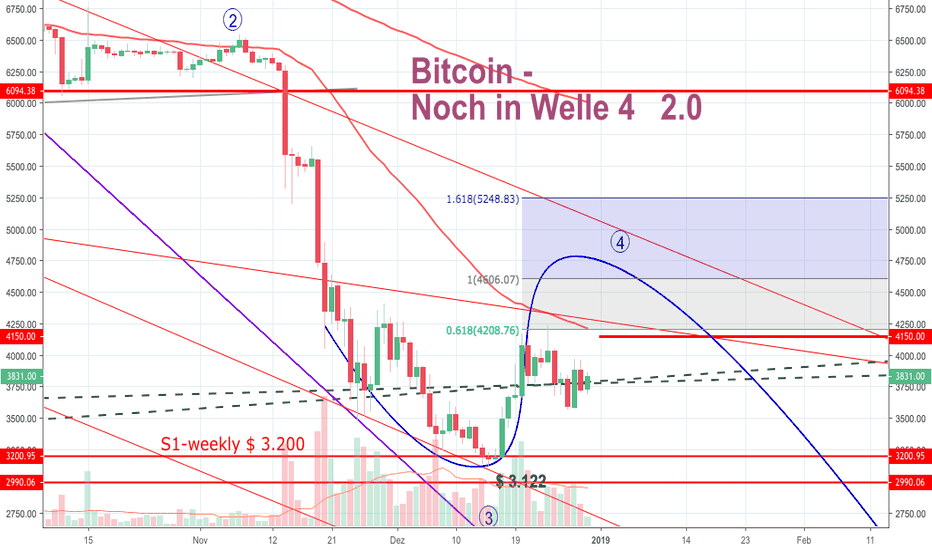 BTCUSD: Bitcoin - In Welle 4   2.0