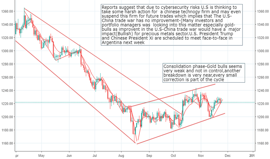 XAUUSD: Our positions are active in gold and silver-