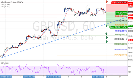 GBPUSD: GBPUSD - Short positions - Ratio ( 1 : 1.71 )