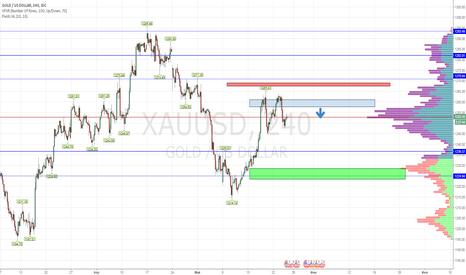 XAUUSD: gold продажа