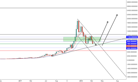 BTCUSDT: Correction BTC Back to $6K?