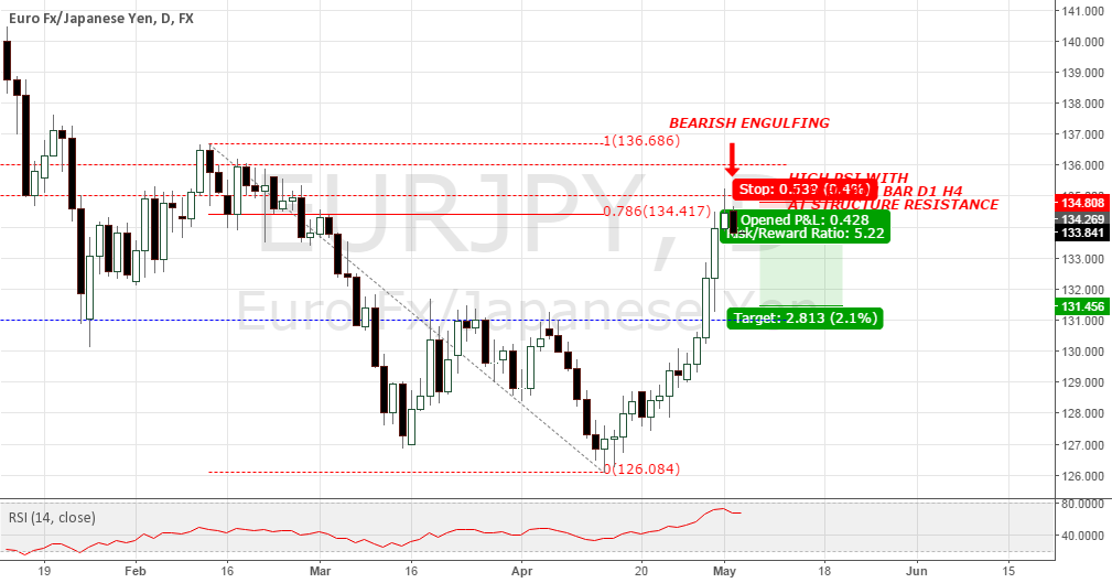 EURJPY BEARISH ENGULFING CONFIRMATION