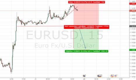 EURUSD: EURUSD Short, solo si pierde el nivel