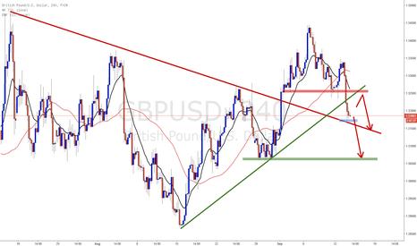 GBPUSD: GBPUSD Short trend but be cautious