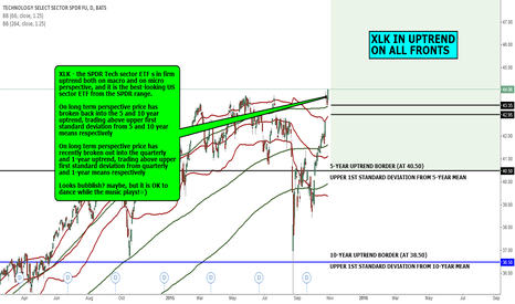 XLK: MACRO VIEW: XLK IN UPTREND ON ALL FRONTS