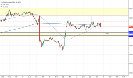 USDCAD: USDCAD, H4