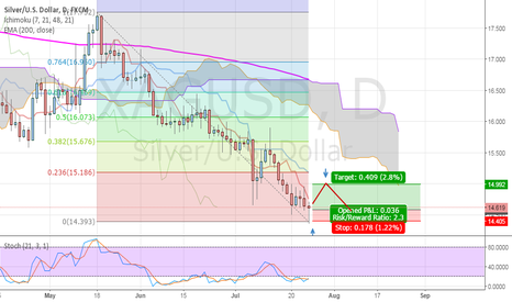 XAGUSD: Silver correction on D1, want to buy limit with small target
