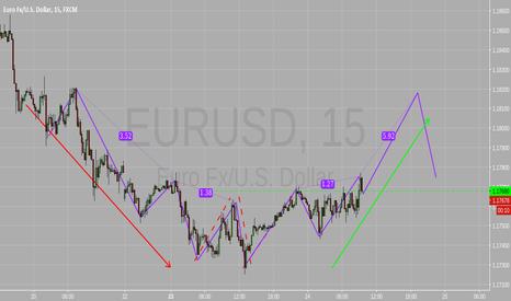 EURUSD: Bullish Market