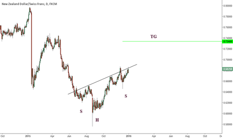 NZDCHF: Head and shoulders