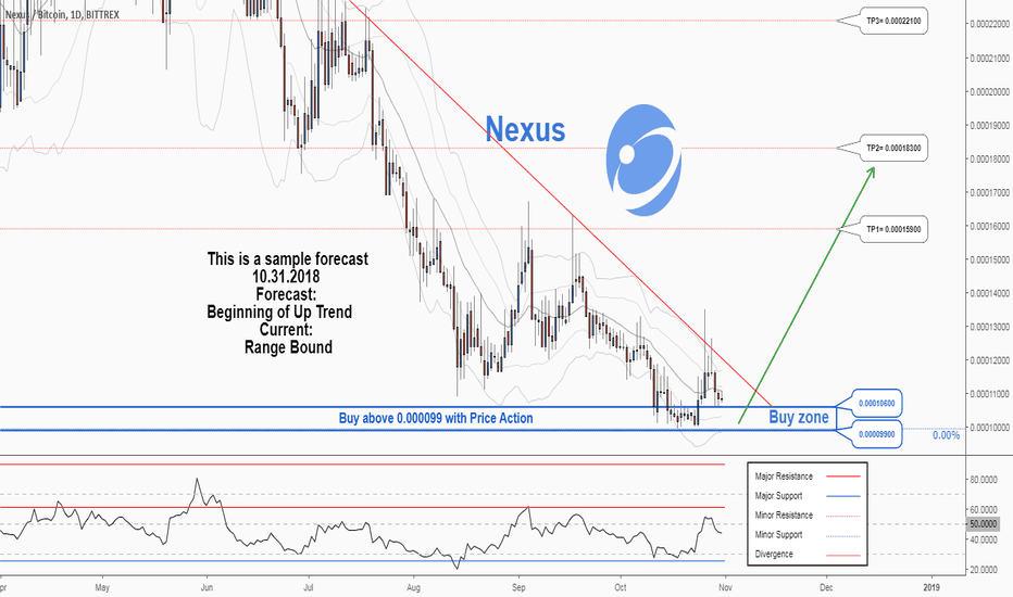 NXSBTC: There is a possibility for the beginning of an uptrend in NXSBTC