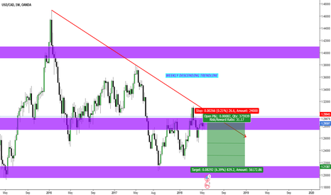 USDCAD: USD/CAD re-entry update for Short opportunity