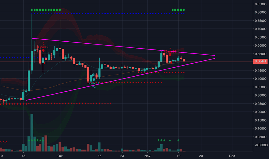 XRPUSD: XRPUSD - still bullish on the daily chart on binance