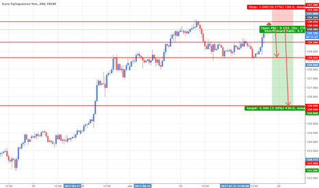 EURJPY: EURJPY Potential Bearish pattern [R:R 1:4]