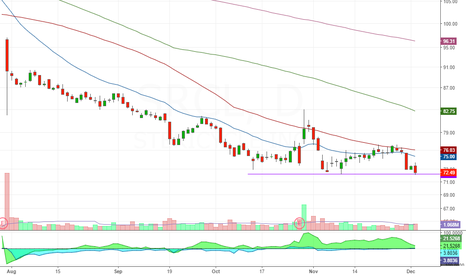 SRCL: breakdown on weak stock