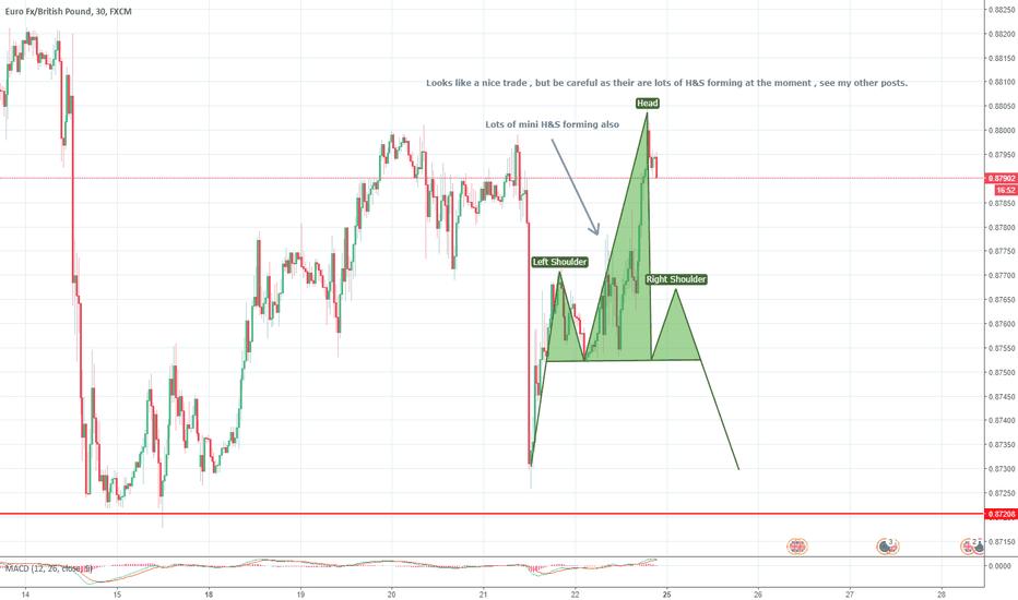 EURGBP: EUR/GBP Head and Shoulders