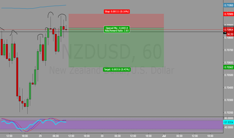 NZDUSD: Short term trade! Good R/R profile