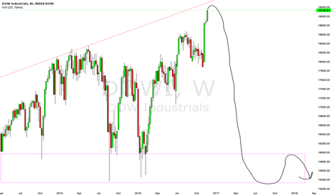 DOWI: Dow Jones waiting for the crash of a lifetime.