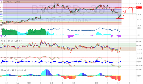 BTCUSD: correction to the first Fibo level