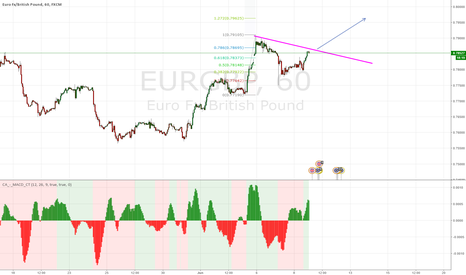EURGBP: buying opportunity