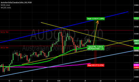AUDCAD: Here goes again