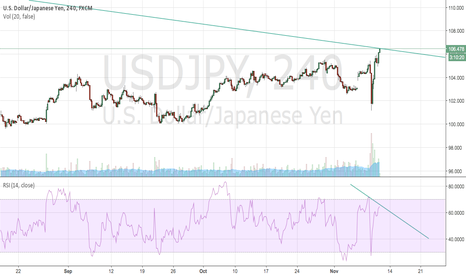 USDJPY: USDJPY Wait for down (I hope start it now)