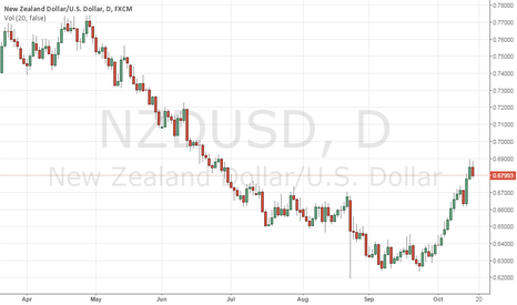 NZDUSD: NZDUSD: Remains Weak And Vulnerable Below 0.6896 Level