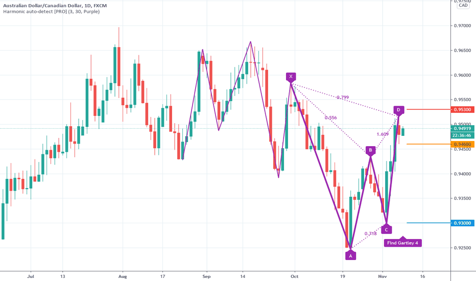 Perfect automated detection of Gartley pattern - Short
