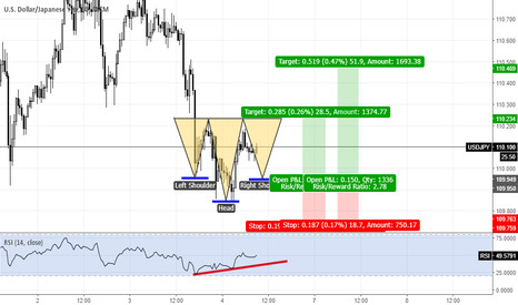 USDJPY: USDJPY potential inverted head and shoulders