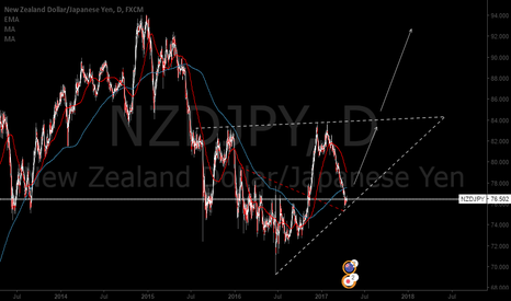 NZDJPY: NZDJPY Food for thought