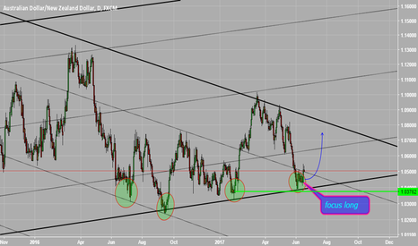 AUDNZD: focus long AUDNZD