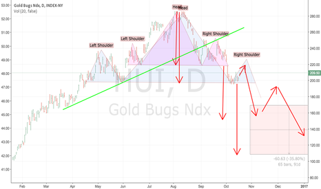 HUI: HUI GDX GDXJ Gold : staying realistic