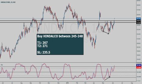HINDALCO: HINDALCO buy setup